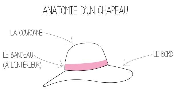 expli chapeau